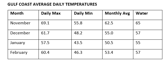 Weather temperatures by month Gulf Shores winter